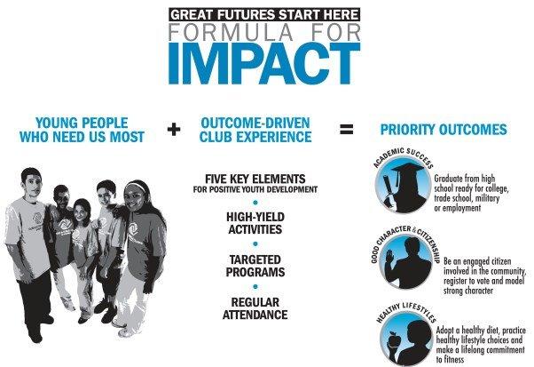 Formula for Impact